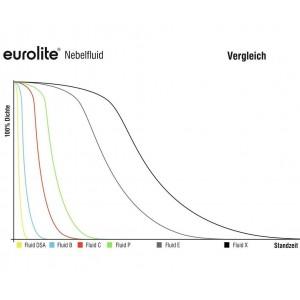 EUROLITE Smoke Fluid -C- Standard, 5l Nebelfluid